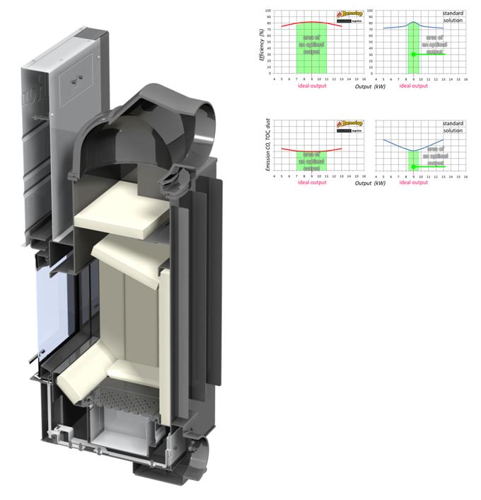Romotop Angel - система отвода продуктов сгорания double spin